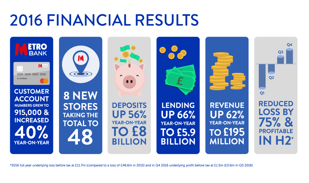 2016 Financial Results