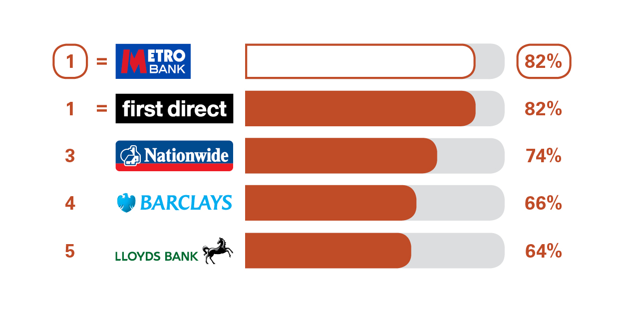 Personal current and cash accounts | Metro Bank | Personal